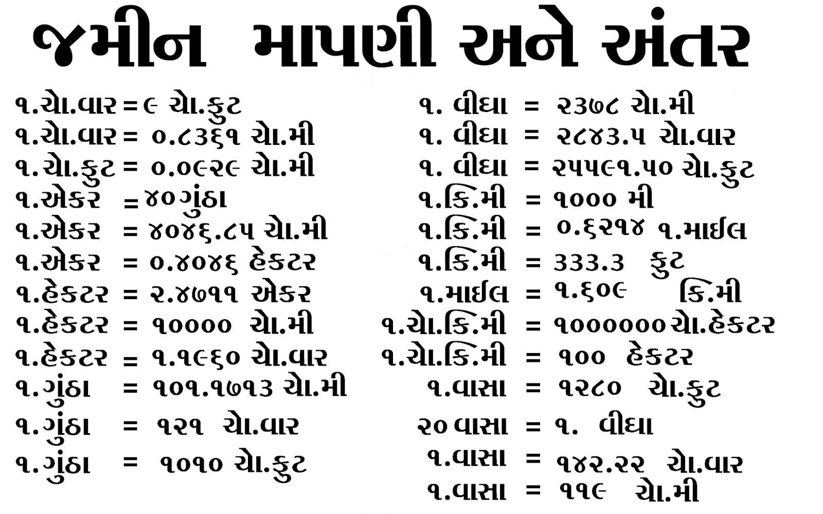 Jamin Mapni Gujarat