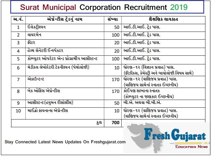 Surat Municipal Corporation Recruitment 2019