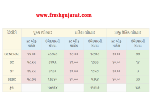 Police Bharati Result Cut Off Marks