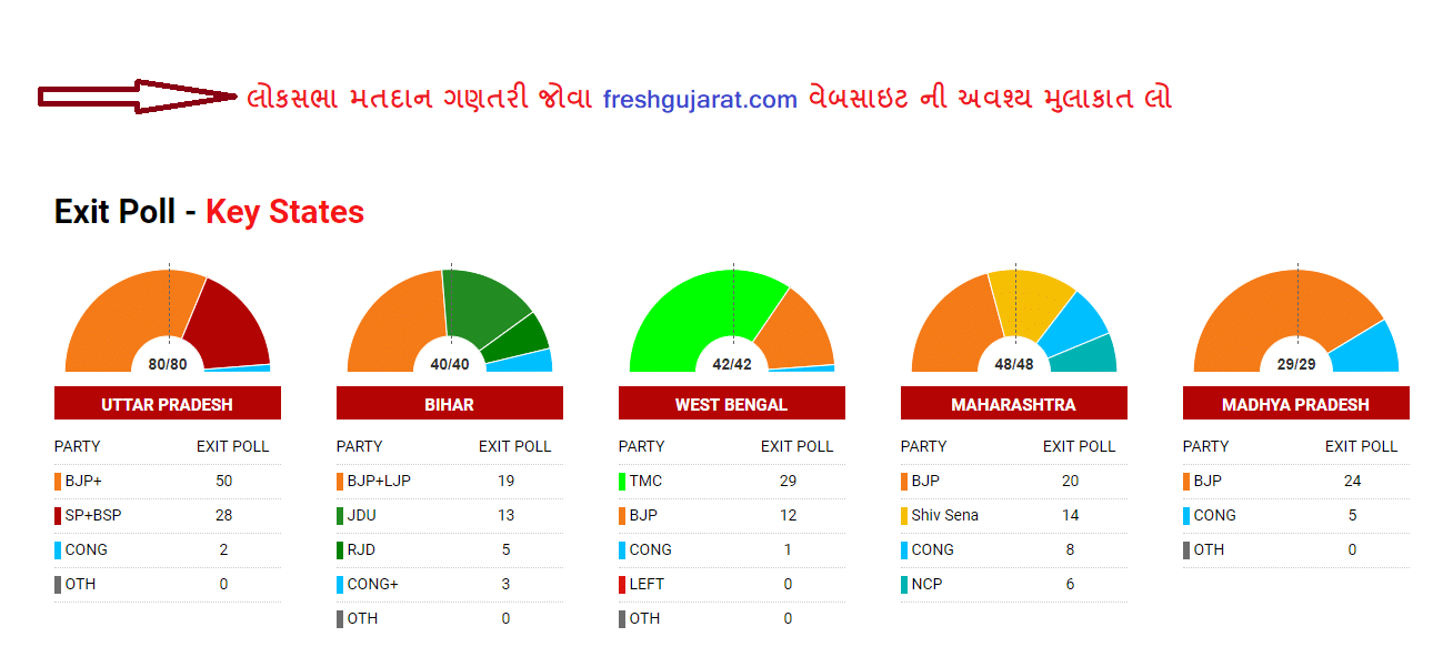 Loksabha Election Live Result 2019