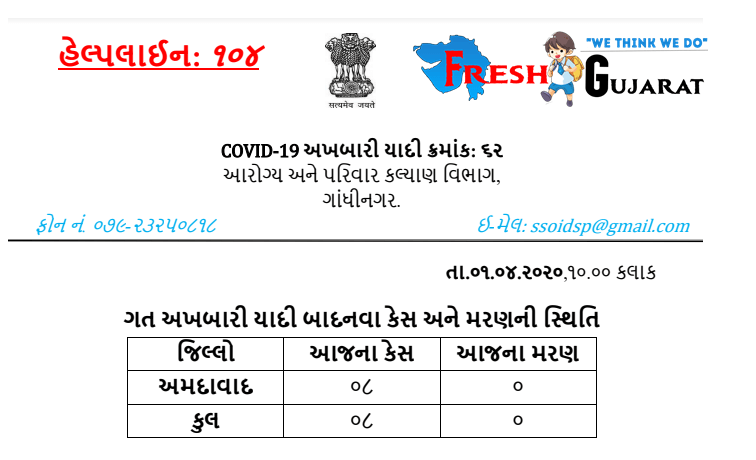 Gujarat corona Press Not 1-4-2020