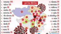 Gujarat Coronavirus Update