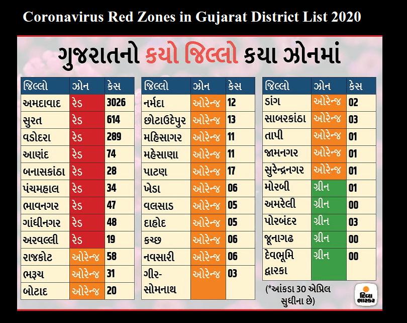 Full list of red orange green zones