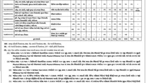 673 Posts Head Clerk, Sub Accountant bharati
