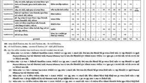 673 Posts Head Clerk, Sub Accountant bharati
